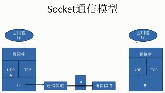 Unity3D C# Socket通信详解之基础介绍